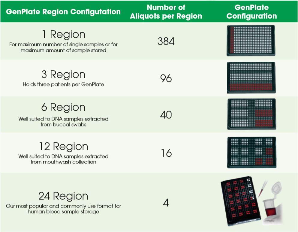 GenPlate Regions